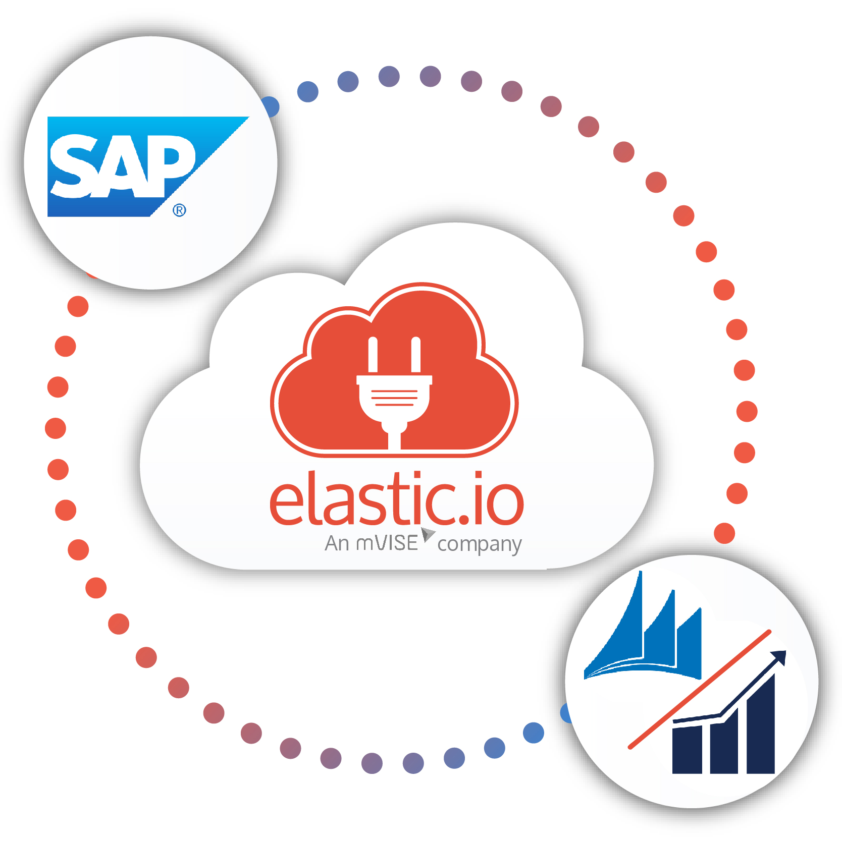 Easily connect SAP ERP and MS Dynamics CRM and NAV