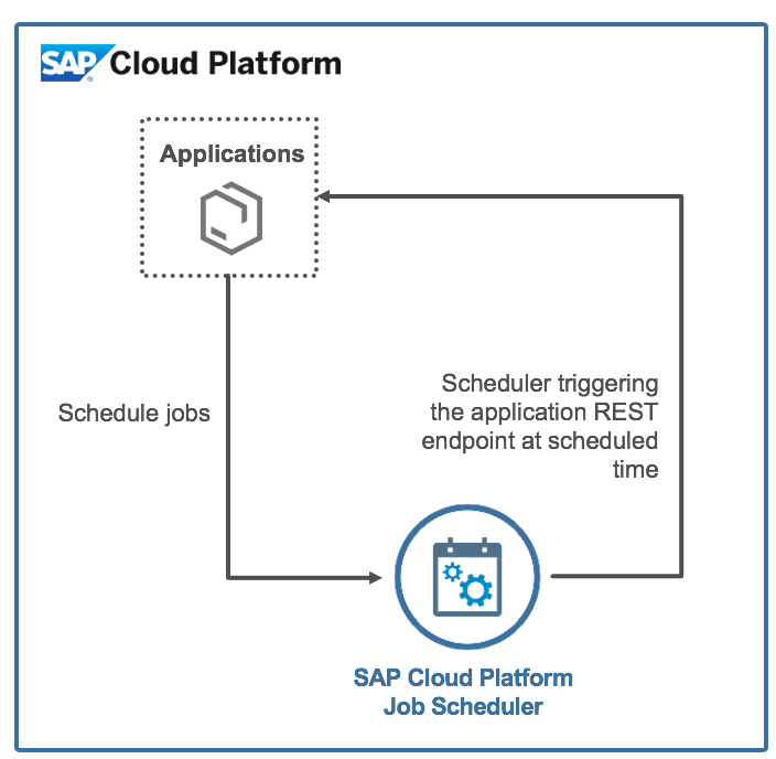 SAP Cloud Platform Job Scheduler | SAP Cloud Platform
