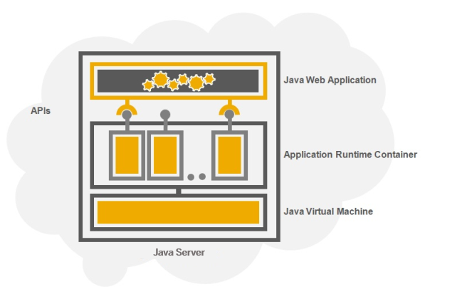SAP Cloud Platform, Java Server | SAP Cloud Platform