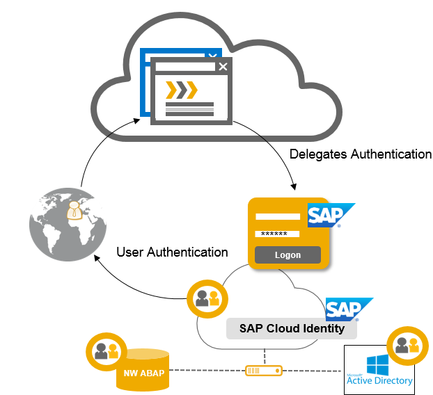 SAP Cloud Platform Identity Authentication | SAP Cloud Platform