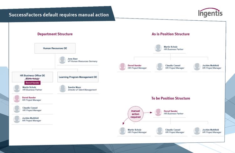 Example of manual process within SAP SuccessFactors