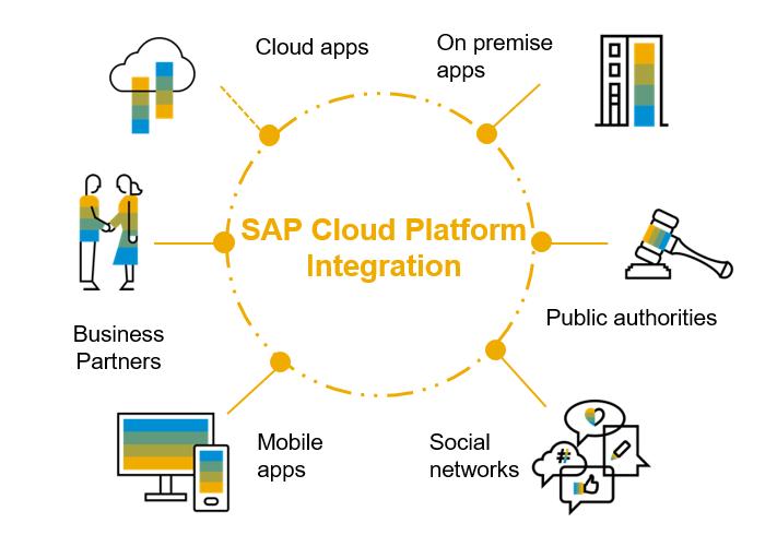 Resultado de imagen de SAP CLOUD platform integration