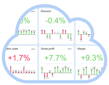 Get a centralized and up-to-date overview of critical KPIs