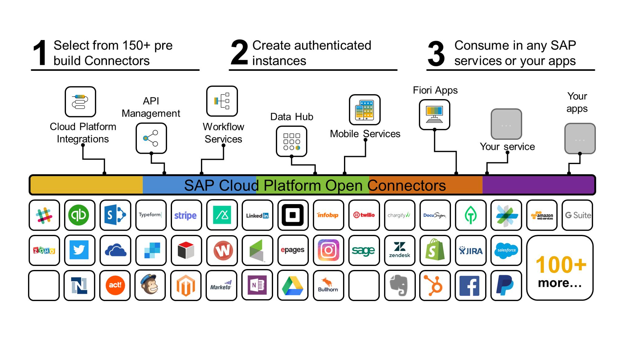 SAP Cloud Platform Open Connectors | SAP Cloud Platform